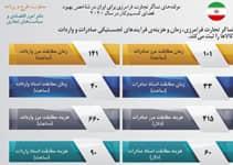 مولفه های نماگر تجارت فرامرزی برای ایران در شاخص بهبود فضای کسب و کار در سال 2020