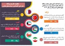 رتبه و اصلاحات کشورهای منتخب منطقه در نماگر پرداخت مالیات در شاخص بهبود فضای کسب و کار در سال 2020